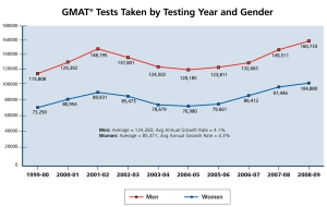 GMAT Tests Taken by Year